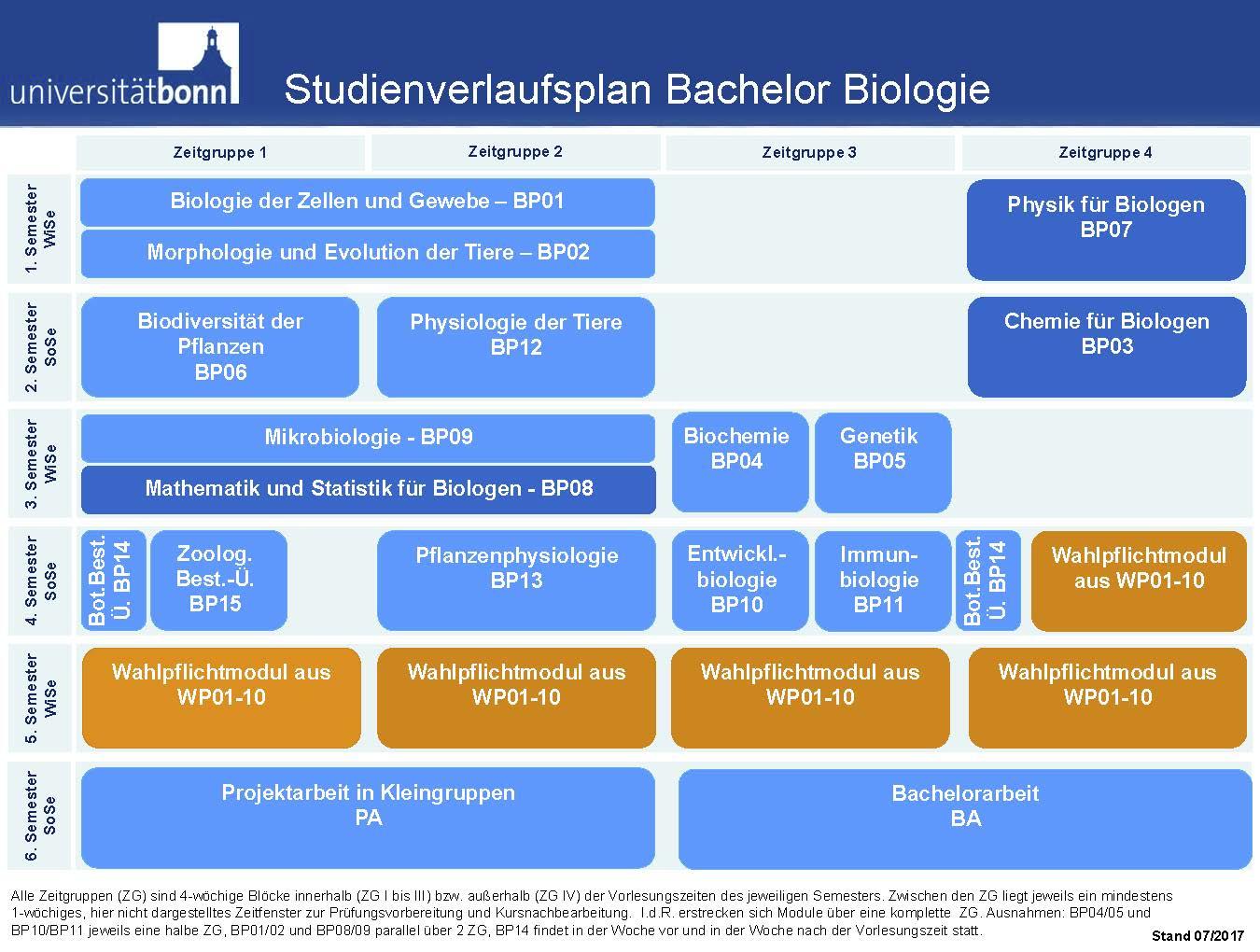 Bachelorarbeit biologie bildergeschichte 3 klasse imker